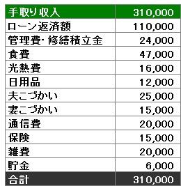 Mさんファミリー家計簿