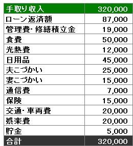 Kさんファミリー家計簿