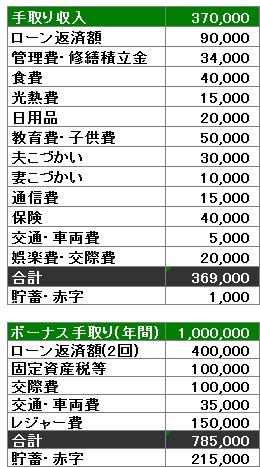 Yさんファミリー家計簿
