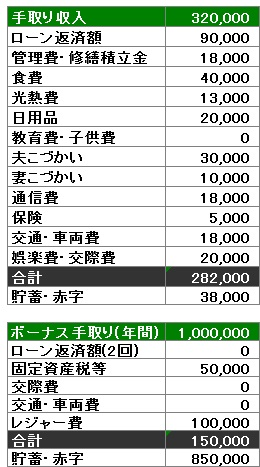 Iさんカップル家計簿