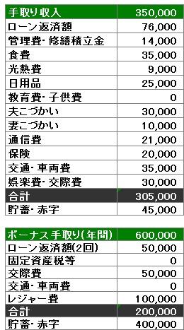 Oさんファミリー家計簿